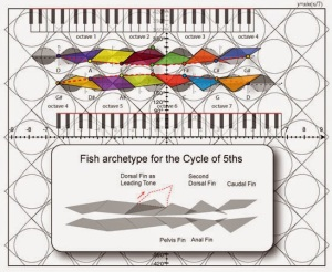 06 harmonics - Fish archetype for the Cycle of 5ths